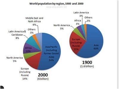 Overpopulation essay thesis